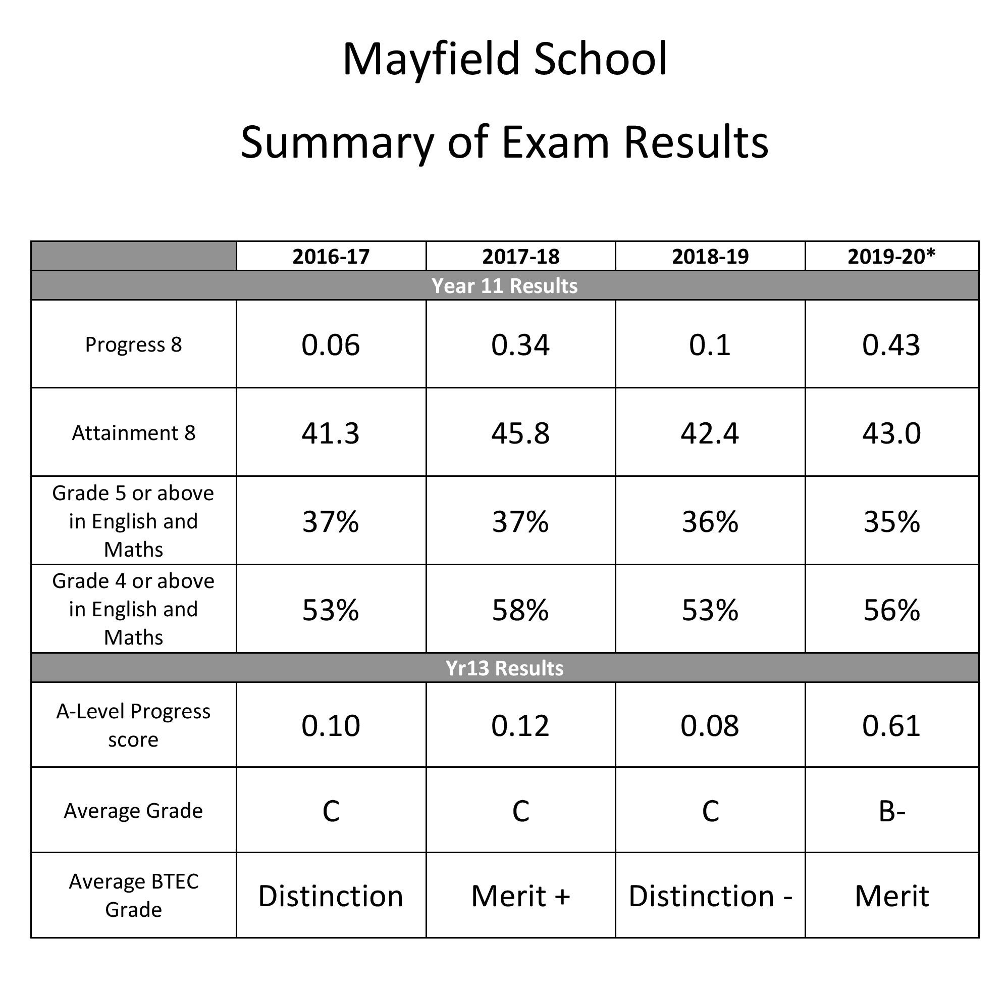 Results summary page 001